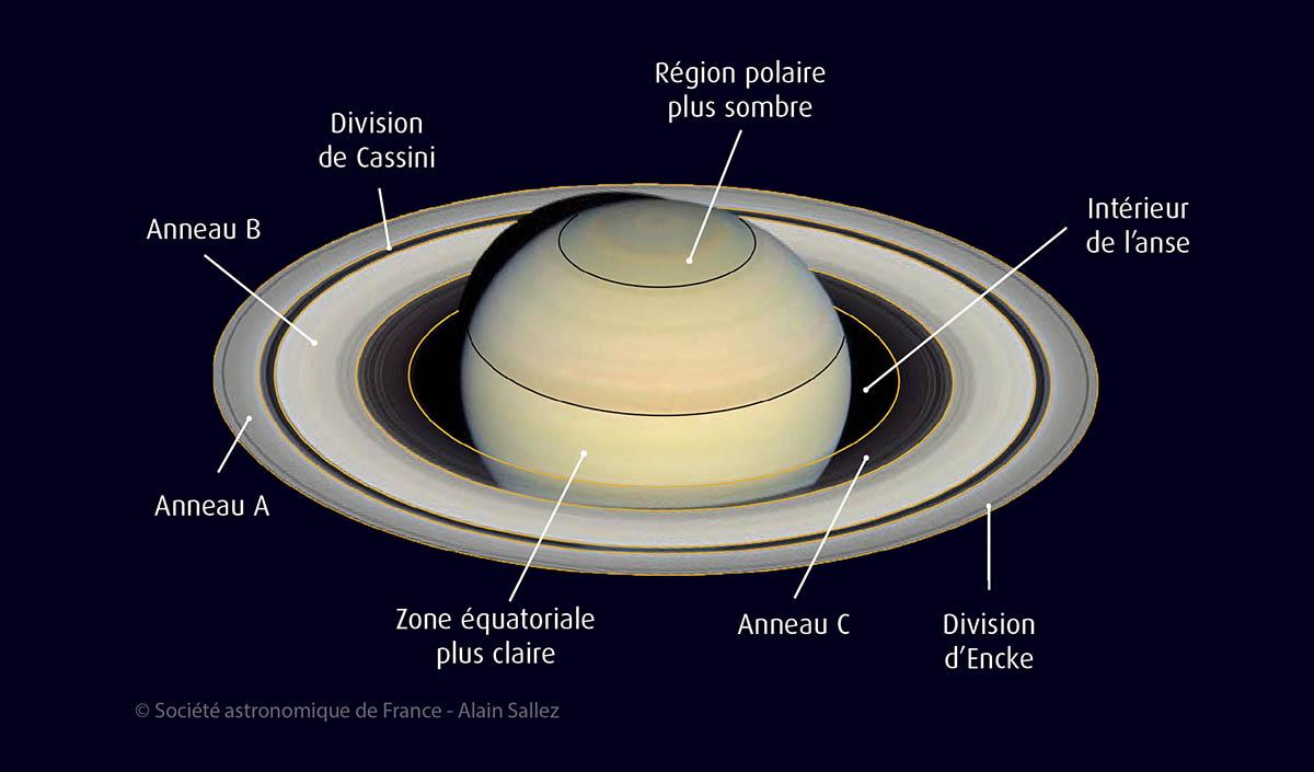 nouvelle version détails pour info pour Saturne, la planète de fin d'été | L'ASTRONOMIE